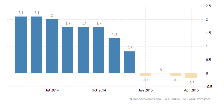 US Inflation Rate Falls Further