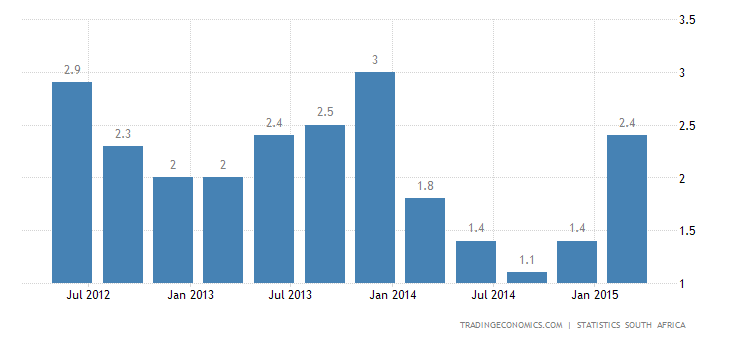 South Africa GDP Growth at 1-Year High