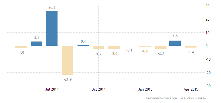 Durable Goods Fall in April