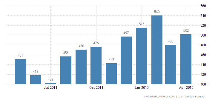 New Home Sales Beat Forecasts