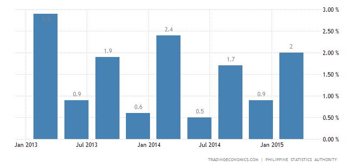 Philippines Economy Expands 0.3% QoQ in Q1
