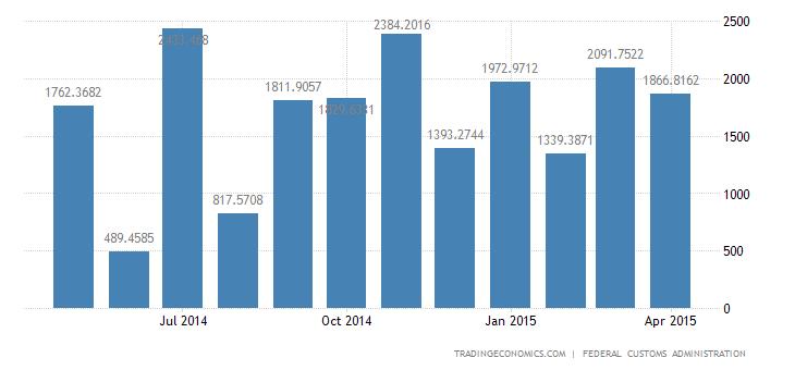 Switzerland Trade Surplus Widens in April