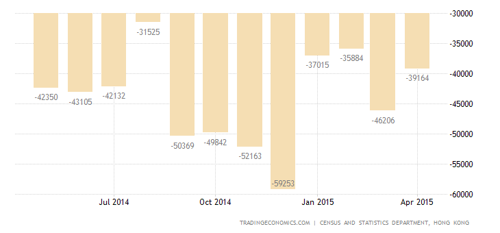 Hong Kong Trade Deficit Narrows in April