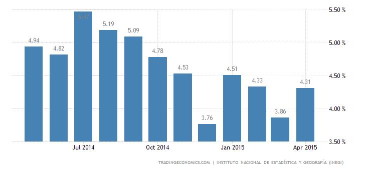 Mexico Unemployment Rate Edges Up in April