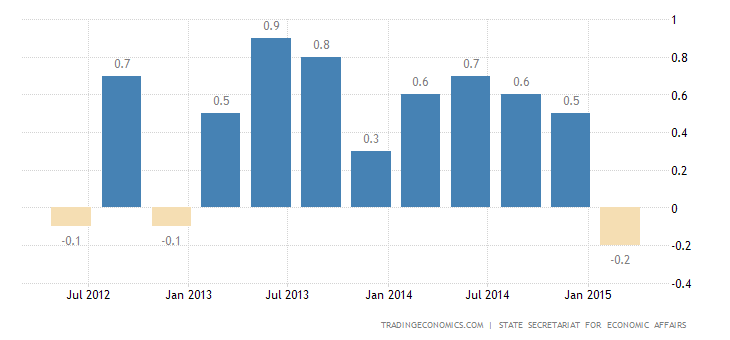 Swiss GDP Contracts in Q1