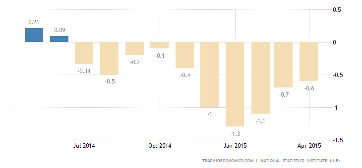 Spain Deflation Eases in May