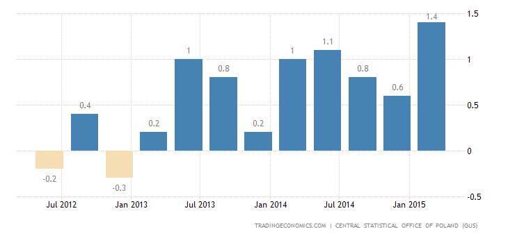 Poland GDP Growth Confirmed at 1.0% in Q1