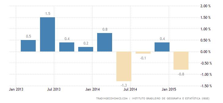 Brazil GDP Shrinks 0.2% in Q1