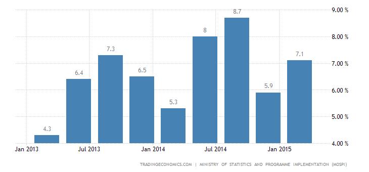 India Economic Growth Accelerates in Q1