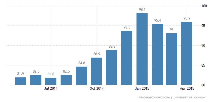 US Consumer Sentiment Above Estimates