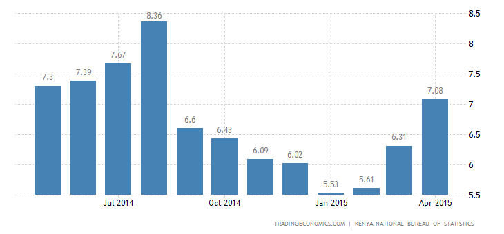 Kenya Inflation Rate Eases in May