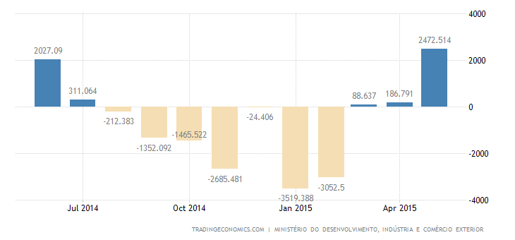 Brazil Trade Surplus Widens to Nearly 3-Year High in May