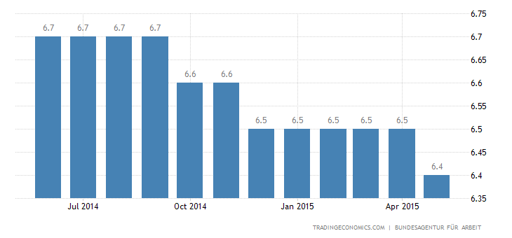 Germany Unemployment Rate Steady at 4.7%