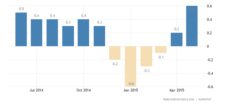 Euro Area Inflation Rate at 6-Month High