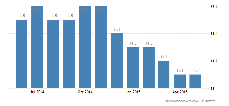 Euro Area Unemployment Rate at 3-Year Low