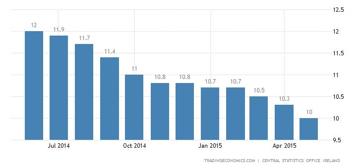 Irish Unemployment Rate at 6-Year Low in May
