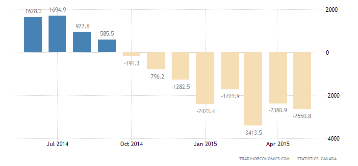 Canada Trade Deficit Narrows in April