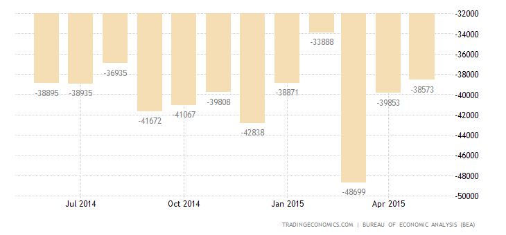US Trade Deficit Narrows in April