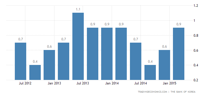 South Korea GDP Growth Matches Estimates in Q1