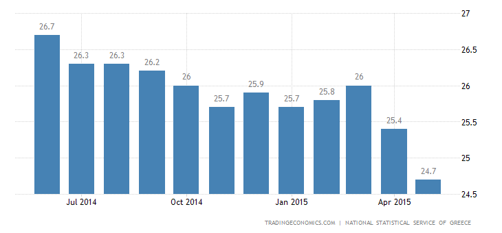 Greece Unemployment Rate Steady at 25.6%