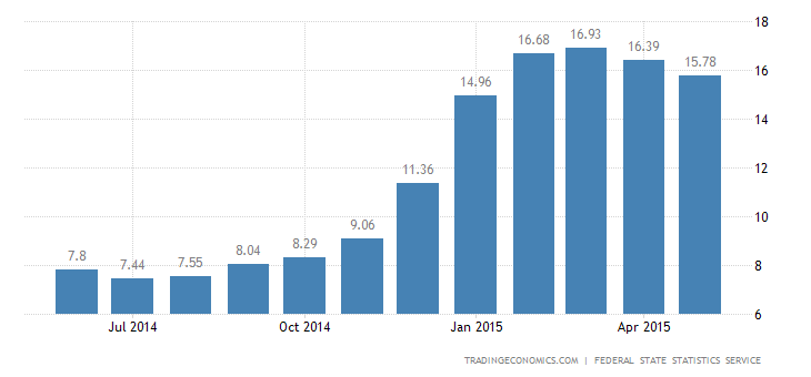 Russia Inflation Rate At 4-Month Low