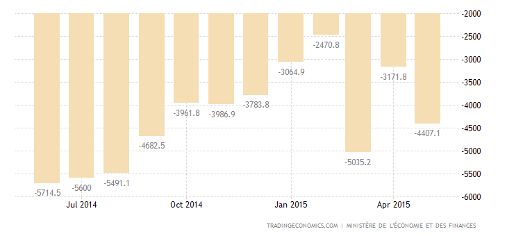 French Trade Deficit Narrows in April