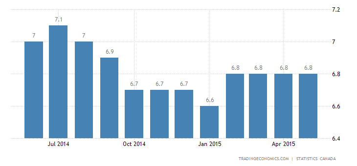Canada Unemployment Rate Steady at 6.8% in May