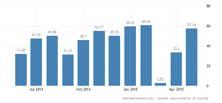 China Trade Surplus Widens More than Expected