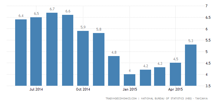 Tanzania Inflation Rate at 6-Month High in May