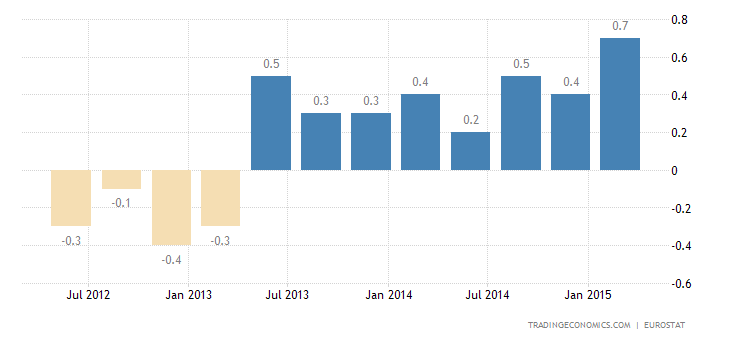 Euro Area GDP Growth Confirmed at 0.4%
