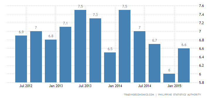 Philippines Unemployment Rate Falls in April