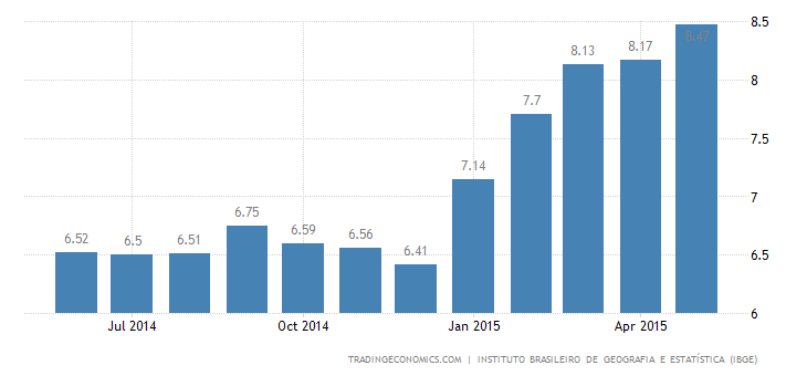 Brazil Inflation Rate at 11-1/2-Year High