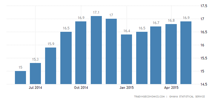 Ghana Inflation Rate at 5-Month High