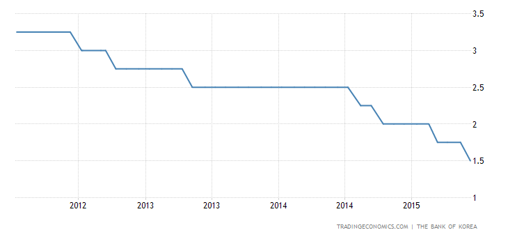 Bank of Korea Cuts Rate to Fresh Record Low of 1.5%