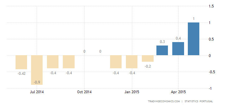 Portugal Inflation Rate at 2-1/2-Year High