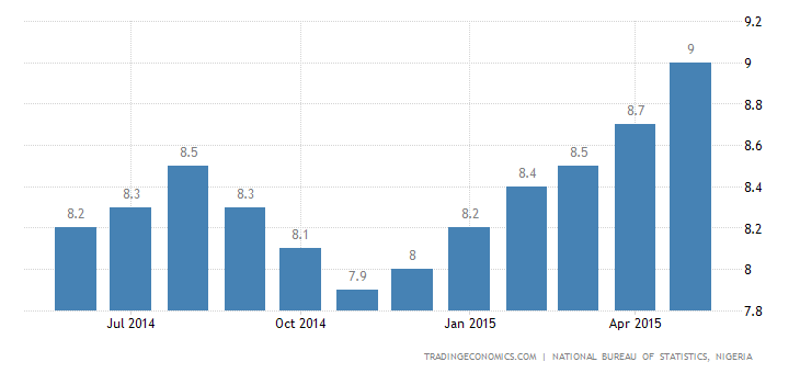 Nigeria Inflation Rate Highest In 2-Years