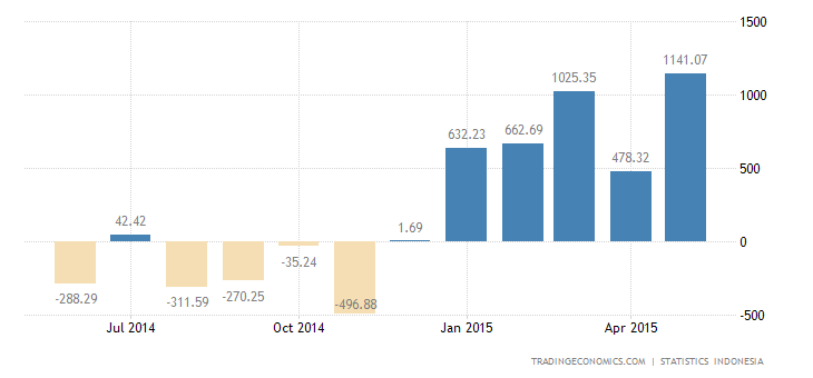 Indonesia Trade Surplus Widens in May