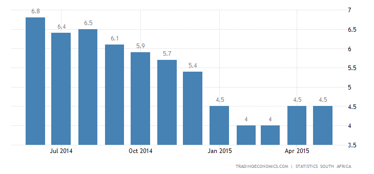 South Africa Inflation Rate Edges Up in May