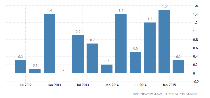 New Zealand GDP Growth Slows in Q1