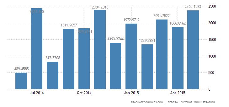 Switzerland Trade Surplus at 6-Month High