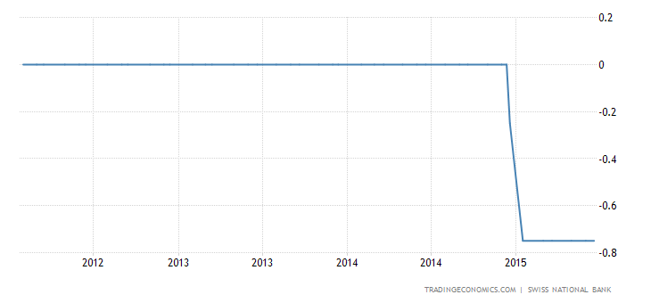 Switzerland Leaves Monetary Policy Unchanged