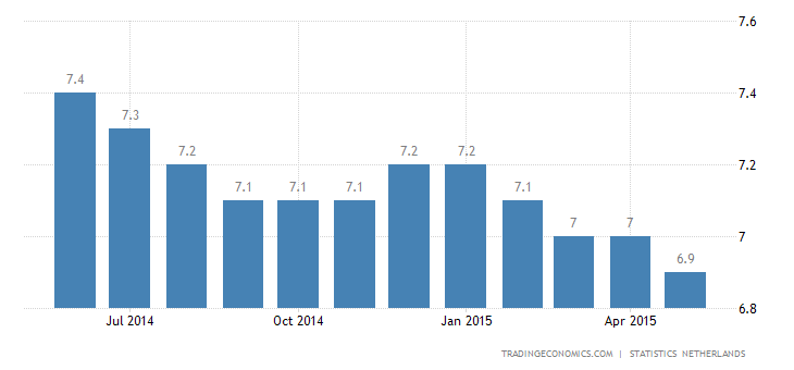 Netherlands Unemployment Rate Falls in May