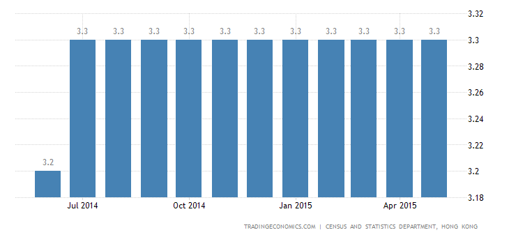 Hong Kong Unemployment Rate Steady at 3.2%