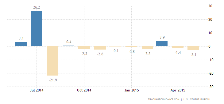 Durable Goods Orders Fall More Than Expected