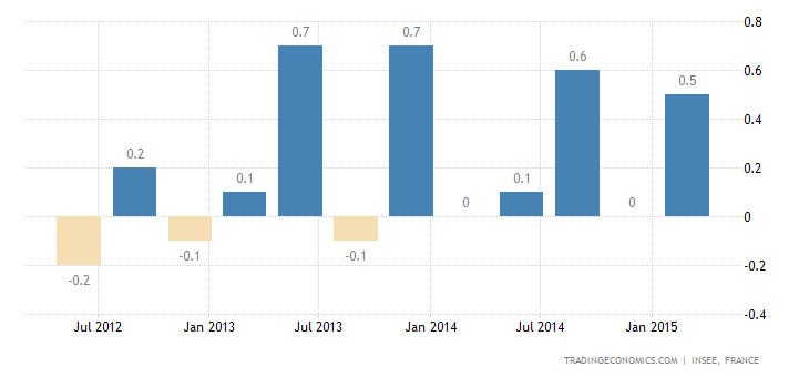 French GDP Growth Confirmed at 0.6% QoQ in Q1