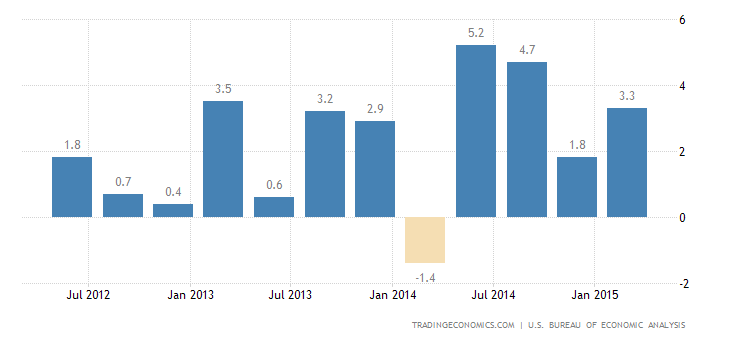 US GDP Contracts Less Than Expected in Q1
