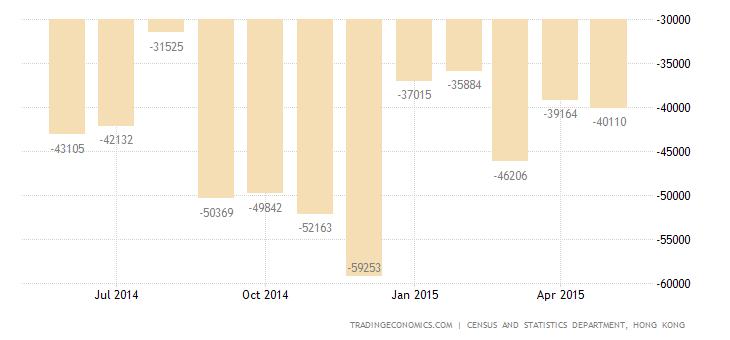 Hong Kong Trade Deficit Narrows in May