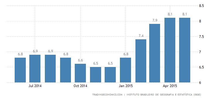 Brazil Unemployment Rate at Nearly 5-Year High