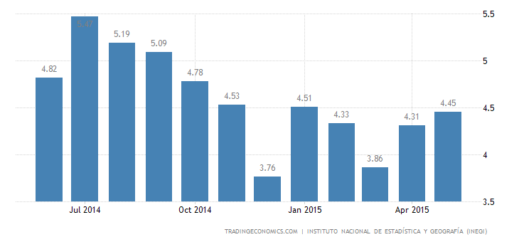 Mexico Unemployment Rate at 4-Month High