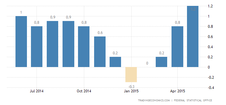 Germany Inflation Rate Down to 3-Month Low